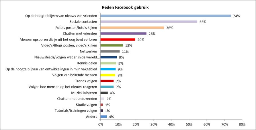 Frank.news onderzoekt: waar gebruiken we Facebook voor?