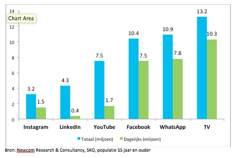 Meer tv-kijkers dan social media-gebruikers