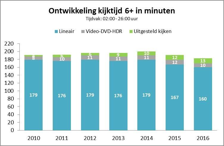Is TV dood of nog springlevend?